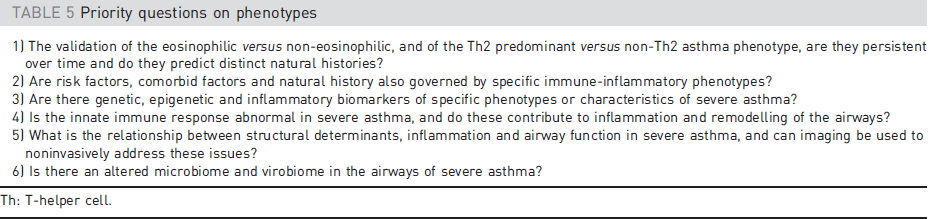 Questions on phenotypes