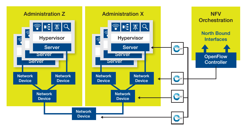 OpenFlow-enabled SDN: A