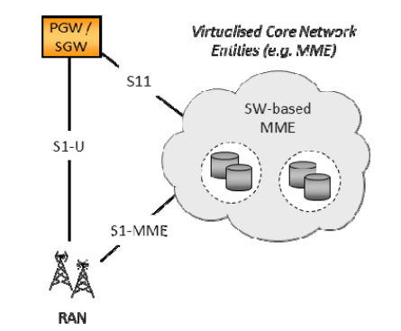 Different scenarios may be enabled where, for example, the entire EPC is Virtualised in a single NFVI-PoP or only some NFs are