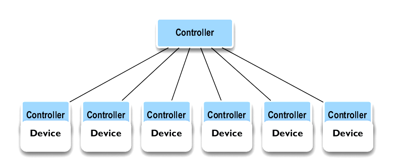 CONTROLLER ARCHITECTURES
