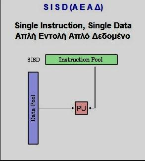 (CU=Control Unit, PU=Processing Unit, M=Μνήμη, IS=Instruction Stream, DS=Data Stream, I/O=Input/Ouput).