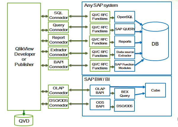 Q onnect to Add Value QlikView Connector Certified for SAP Netweaver Enables SAP customers to get easy and quick access to all the data hidden in different SAP systems SAP