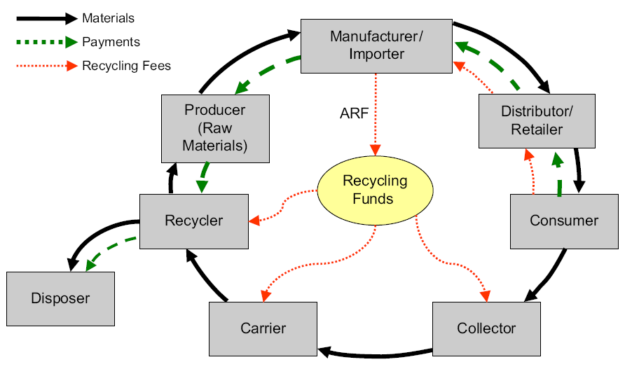 Ελβετία 1 st country with an official e-waste management system (law enforced in 1998). 2 different e-waste recycling systems brown e-waste (i.e. PCs, TV, radios, etc.
