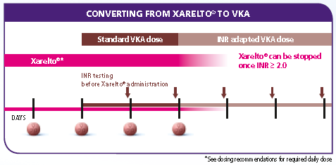 INR Xarelto is have to be given concomitantly 3.0 (SPAF) Xarelto can be stopped once INR is >2.0 or 2.