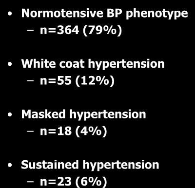 Classification of the study population according to BP phenotypes during 26 th 28 th week of pregnancy (early third trimester) 400 Normotensive BP phenotype