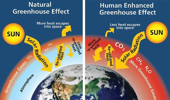 http://www.nps.gov/goga/naturescience/climate-change-causes.
