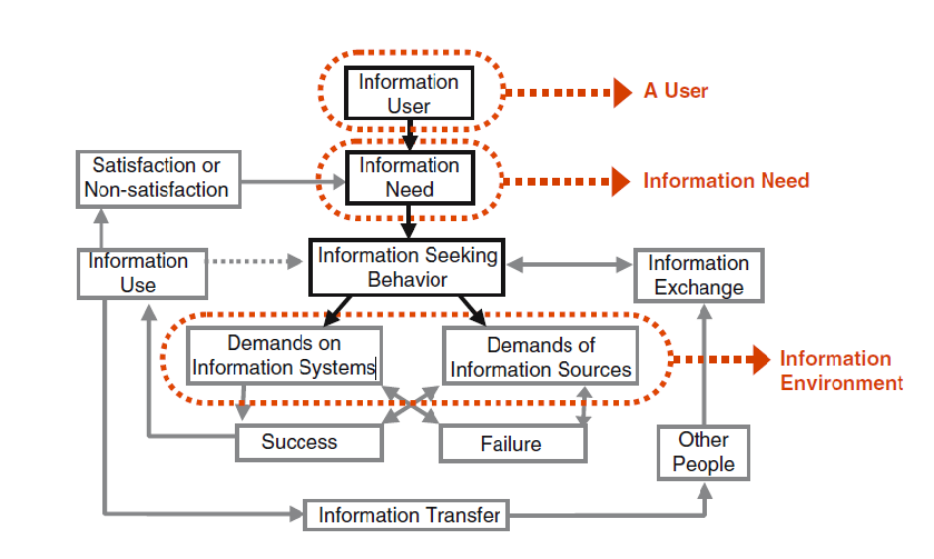Εικόνα 1: Wilson s (1981) Model of Information Behavior (Knight and Spink, 2008).