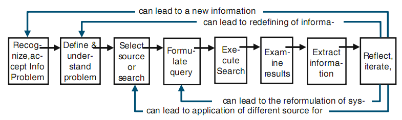 Εικόνα 8: Marchionini s model of Information Seeking in Electronic Environments (Knight and Spink, 2008).