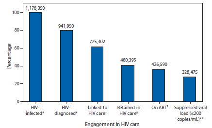 Number and percentage of HIV-infected stages of the