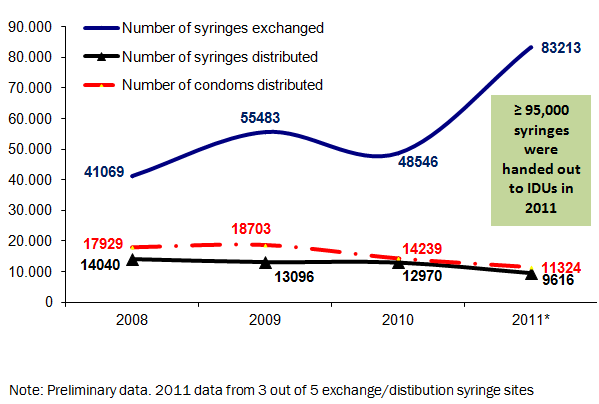 Number of syringes exchanged/distributed and condoms distributed