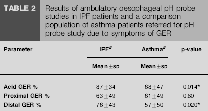 Abnormal distal oesophageal acid exposure was defined by a ph of,4 for o4.
