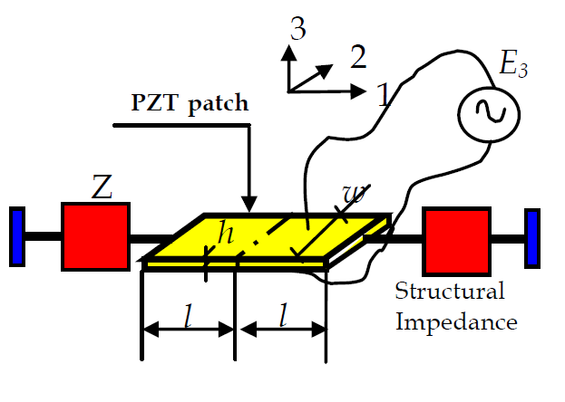 Figure 4.4 A PZT patch surface-bonded to a structure [9] (S. Bhalla and C. K. Soh, Electro-Mechanical Impedance Technique for Structural Health Monitoring and Non-Destructive Evaluation) Figure 4.