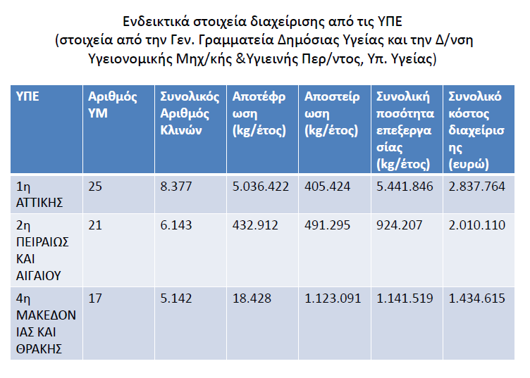 (Research made from the General secretary of Public Health and the Department of Public Health Engineering of the Ministry of Health of Greece) In the horizontal axis (lines) the three main health