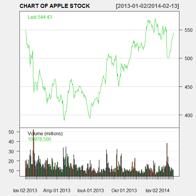 "chartseries(aapl, type=""line"", theme=charttheme(""white""), subset=""last 2 years"", name=""chart OF APPLE STOCK"") Γηάγξακκα 4."