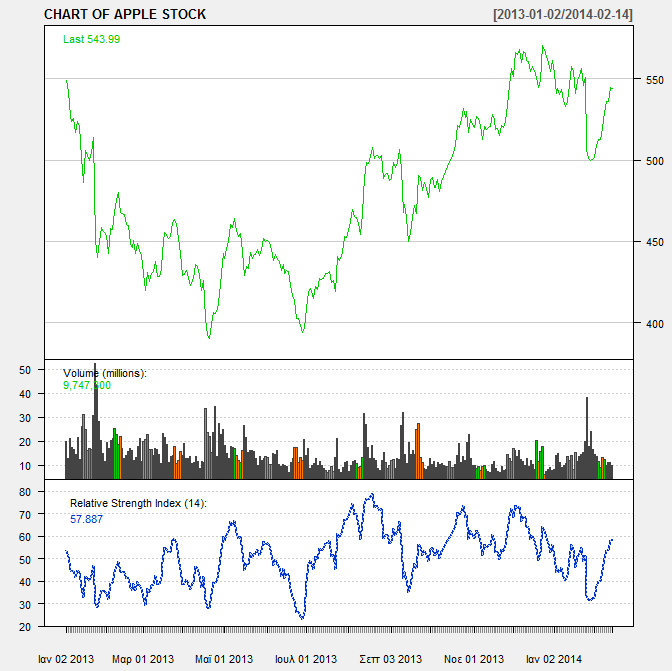 Γείκηηρ RSI (Relative Strength Indicator) addrsi () Γηάγξακκα 4.
