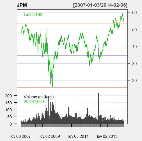 "getsymbols(""jpm"") chartseries(jpm, type=""line"", theme = charttheme(""white"")) Fibonacci.Retrace(JPM, from=""2007/01/03"", to=""2009/04/02"") Γηάγξακκα 5."