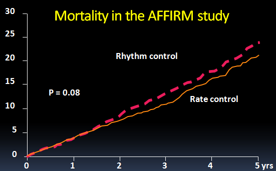 Relationships Between Sinus Rhythm, Treatment, and Survival in the Atrial Fibrillation Follow-Up Investigation of Rhythm Management (AFFIRM) Study PM monitoring (88%) ECG monitoring (46%) The AFFIRM