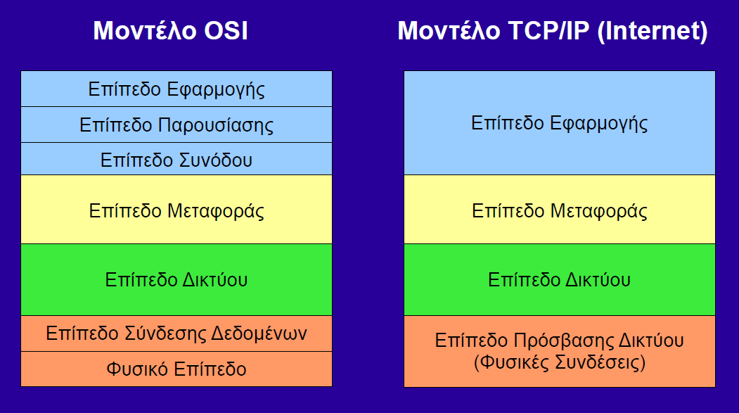 Σχέση OSI με TCP/IP http://gator1068.hostgator.