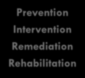 3 Prevention Intervention