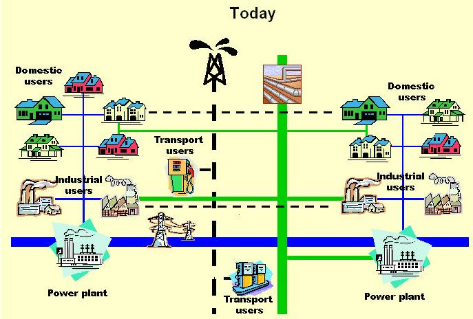 Future energy systems EU energy system today* (coal, oil, nuclear) (natural gas) *