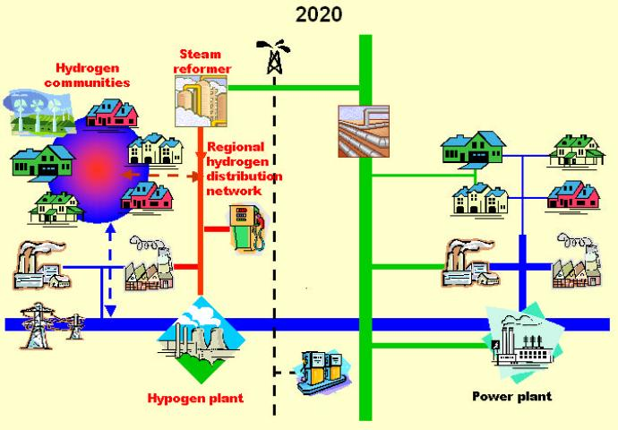 Future energy systems EU energy system in 2020-30* (coal, oil, natural gas) (coal, oil, nuclear,