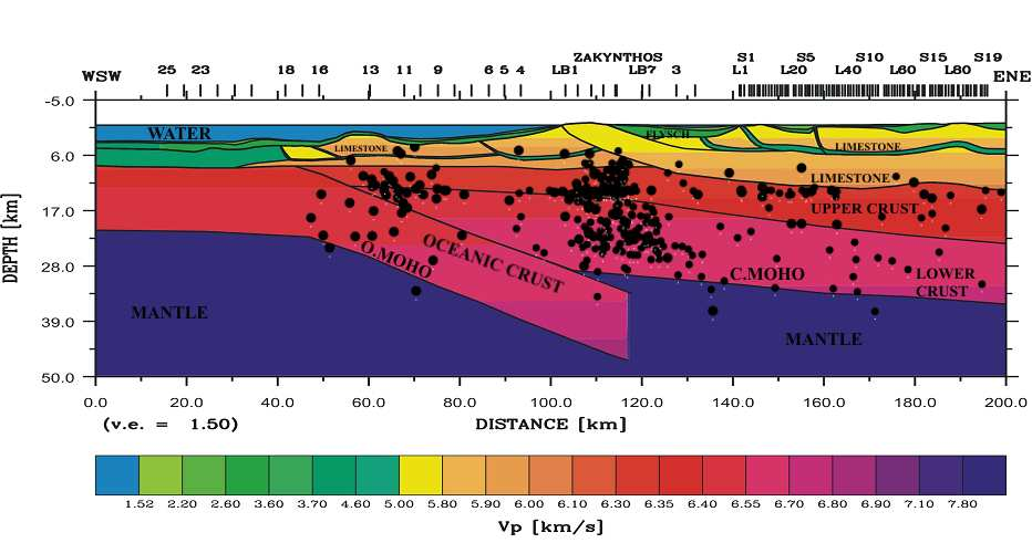 Figure 4 Depth distribution of located seismic foci along Profile I, crossing from deep Ionian sea over Zakynthos towards Peloponnese In figure 5 we have plotted the hypocentres of figure 4 in the