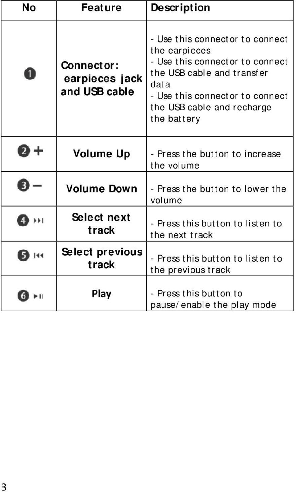 Select next track Select previous track Play - Press the button to increase the volume - Press the button to lower the volume - Press