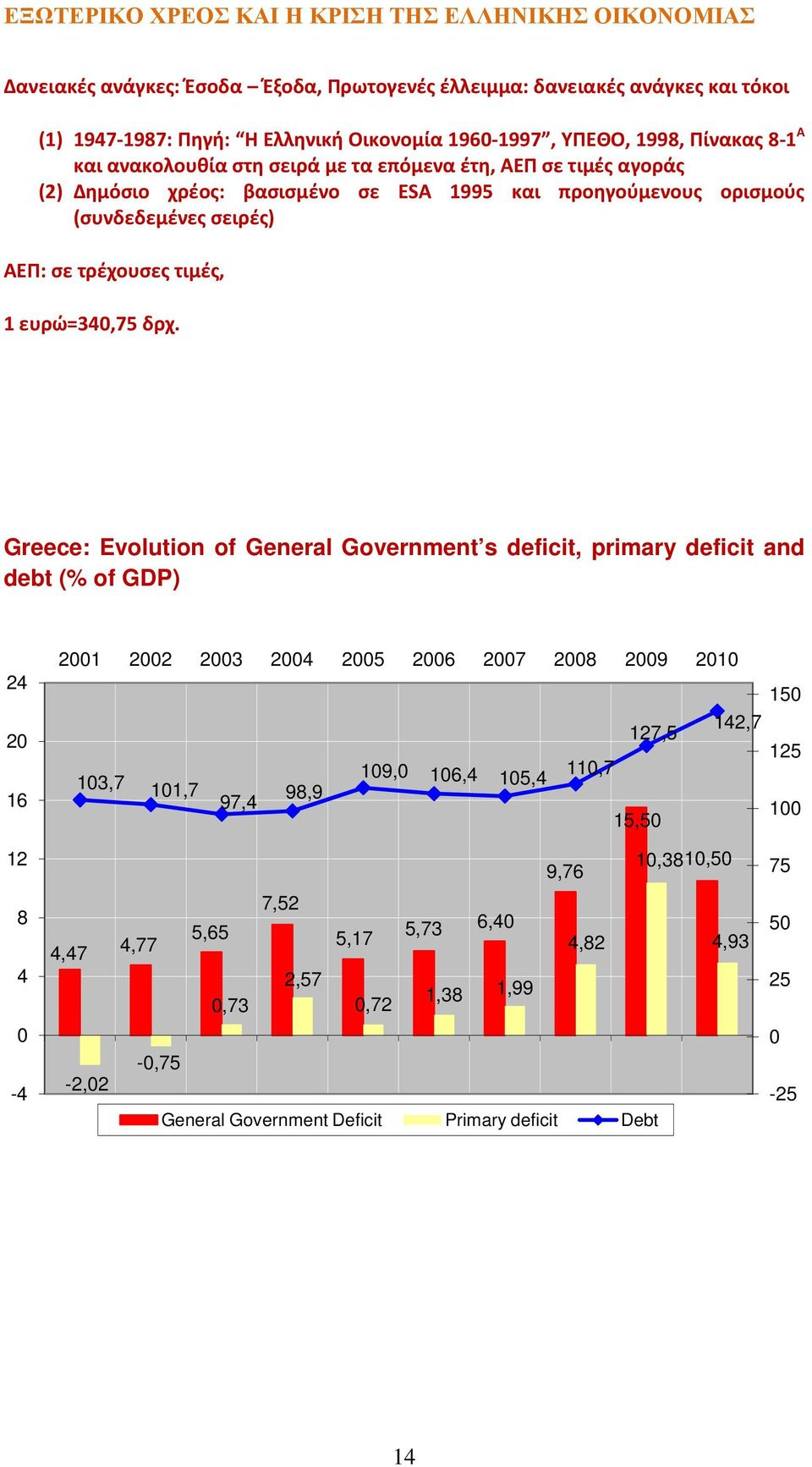 Greece: Evolution of General Government s deficit, primary deficit and debt (% of GDP) 24 20 16 2001 2002 2003 2004 2005 2006 2007 2008 2009 2010 150 142,7 127,5 109,0 103,7 106,4 105,4