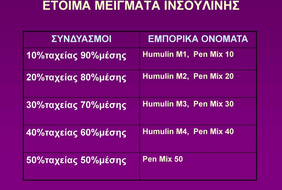 Humulin M2, Pen Mix 20 30%ταχείας 70%μέσης Humulin M3, Pen Mix