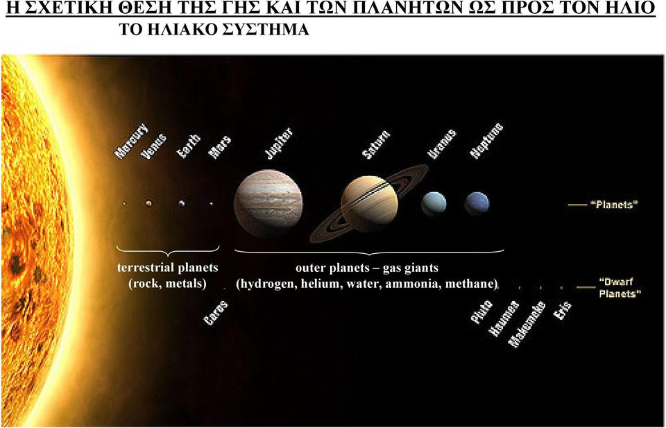 planets (rock, metals) outer planets gas