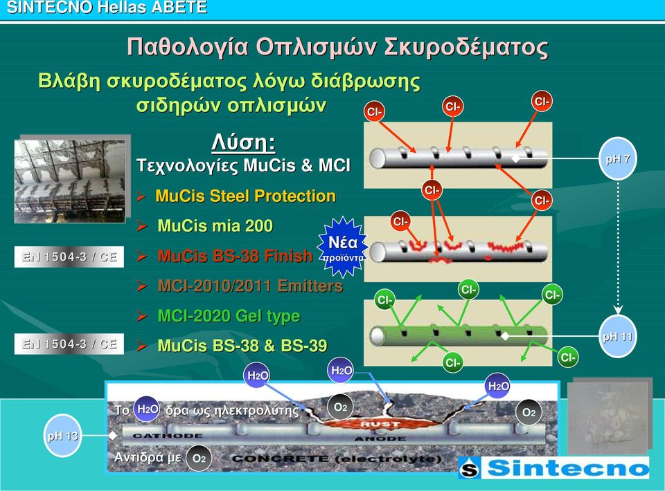 Finish MCI-2010/2011 Emitters MCI-2020 Gel type MuCis BS-38 & BS-39 H2O Νέα προϊόντα H2O Cl- Cl-