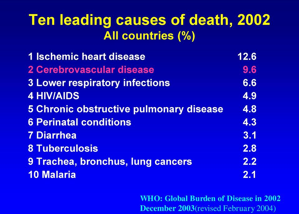 9 5 Chronic obstructive pulmonary disease 4.8 6 Perinatal conditions 4.3 7 Diarrhea 3.