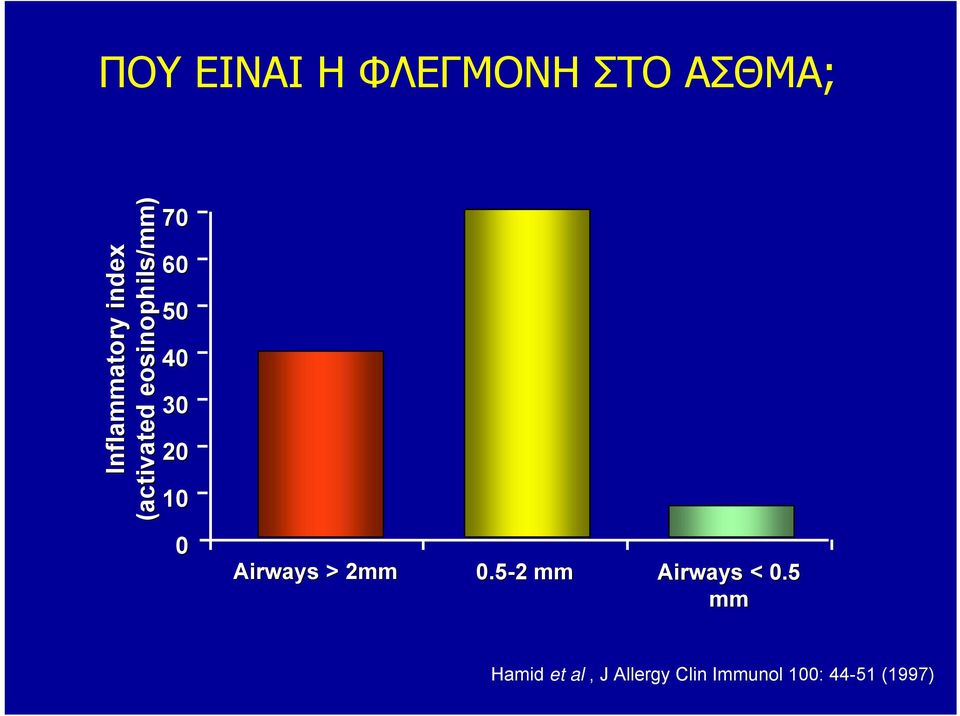 20 10 0 Airways > 2mm 0.5-2 2 mm Airways < 0.