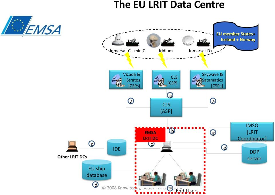 Inmarsat D+ b c Other LRIT DCs EU ship database d 2008 Know today, better live