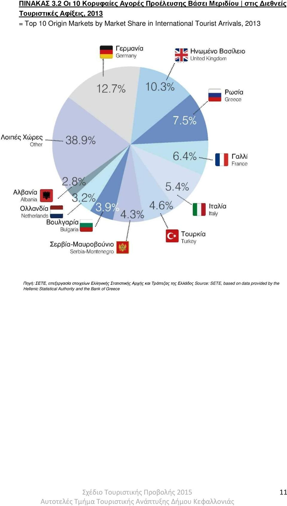 Top 10 Origin Markets by Market Share in International Tourist Arrivals, 2013 Πηγή: ΣΕΤΕ,