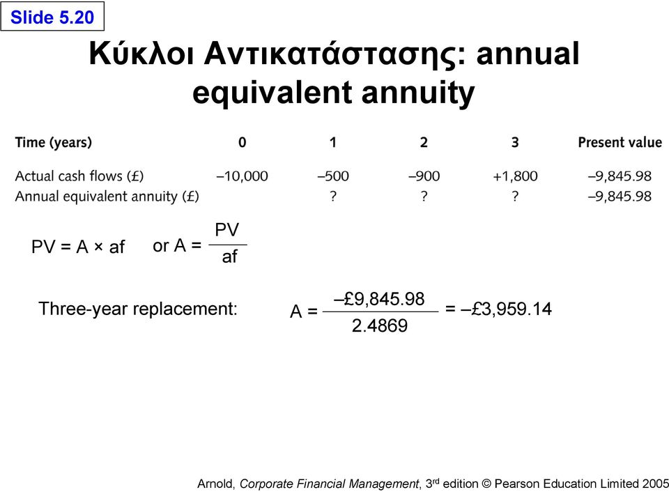 equivalent annuity PV = A af or A