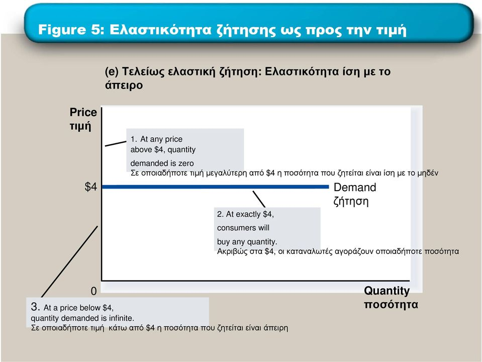 µηδέν $4 Demand ζήτηση 2. At exactly $4, consumers will buy any quantity.
