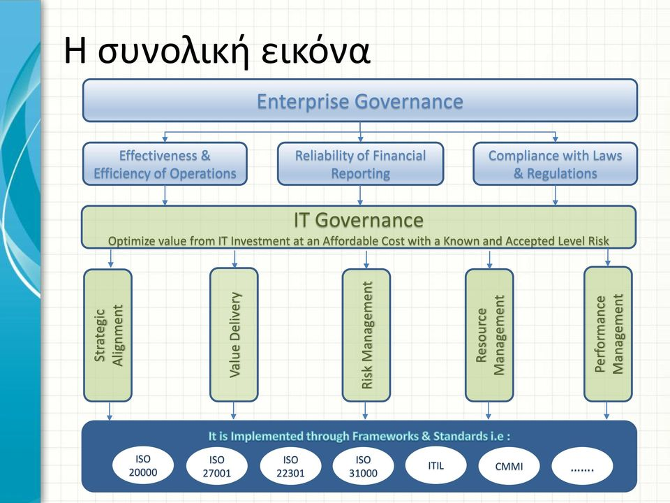 Financial Reporting Compliance with Laws & Regulations ΙΤ Governance Optimize value from IT