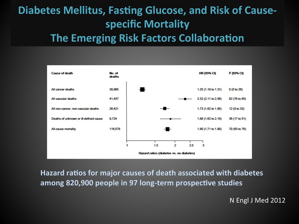 for major causes of death associated with diabetes among