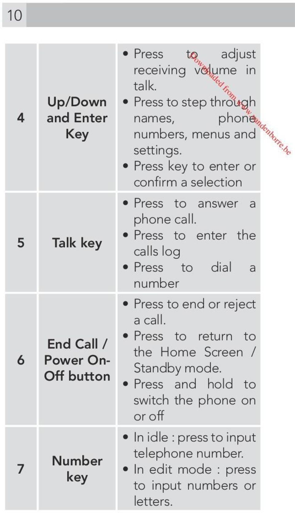 Press key to enter or confirm a selection Press to answer a phone call.