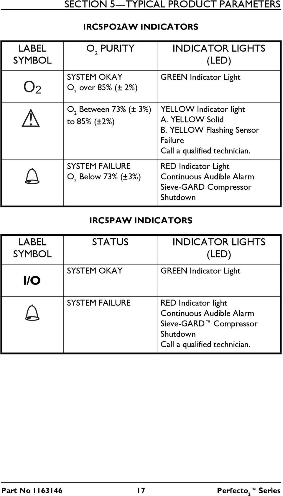 YELLOW Flashing Sensor Failure Call a qualified technician.