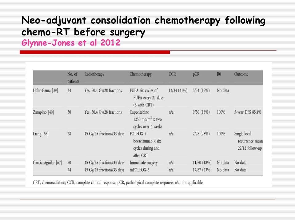 chemotherapy following