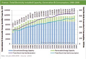 Primary Energy Production & Consumption, 1980-2008 Total Energy Installed Capacity, 1980-2008 Η Γαλλία έχει πάρα πολλά πλεονεκτήματα: είναι μέλος της ομάδας των G7, των επτά πιο ανεπτυγμένων