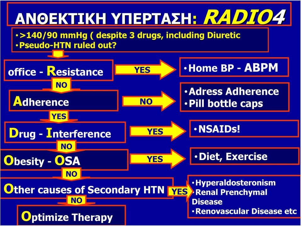 OSA NO NO YES YES Οther causes of Secondary HTN NO Optimize Therapy YES Adress Adherence Pill