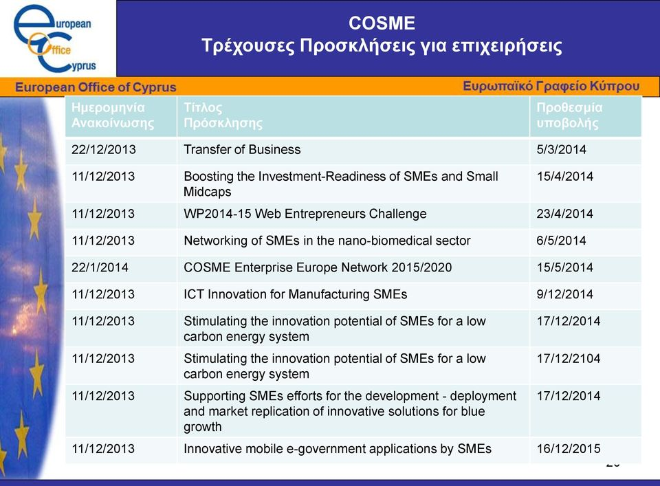 2015/2020 15/5/2014 11/12/2013 ICT Innovation for Manufacturing SMEs 9/12/2014 11/12/2013 Stimulating the innovation potential of SMEs for a low carbon energy system 11/12/2013 Stimulating the