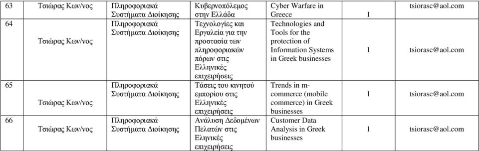 tsiorasc@aol. Greece Technologies and Tools for the protection of Information Systems tsiorasc@aol.