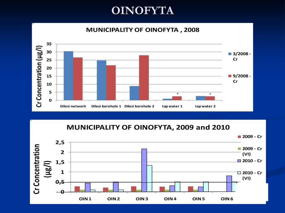 - Cr MUNICIPALITY OF OINOFYTA, 2009 and 2010 Cr Concentration (μg/l) 2,5 2 1,5 1 0,5 0 ΟΙΝ 1