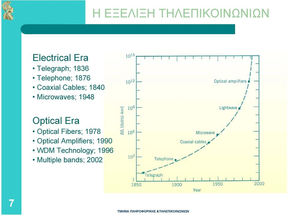 Microwaves; 1948 Optical Era Optical Fibers; 1978