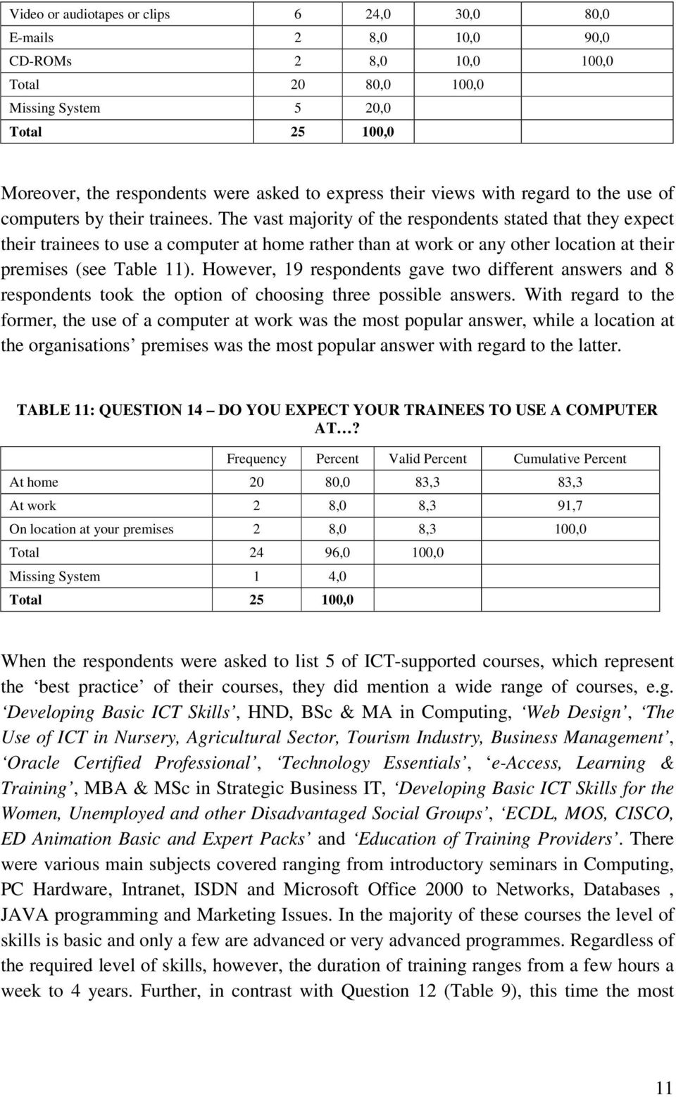 The vast majority of the respondents stated that they expect their trainees to use a computer at home rather than at work or any other location at their premises (see Table 11).