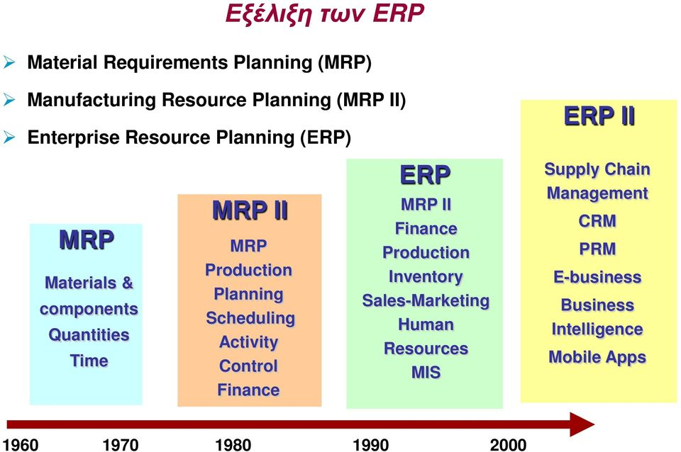 Scheduling Activity Control Finance ERP MRP II Finance Production Inventory Sales-Marketing Human